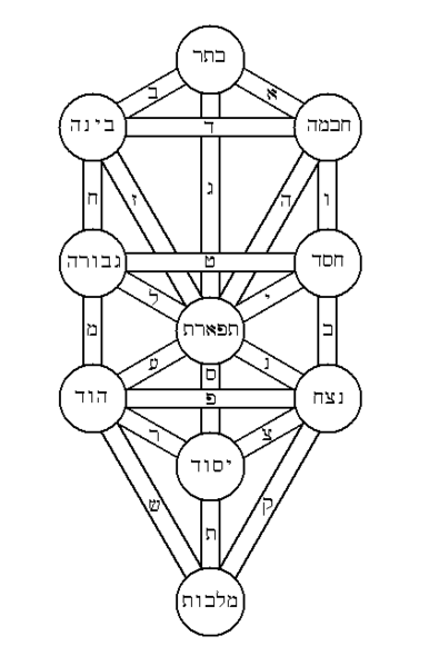 Kabbalistic Tree Of Life Eric R Schiller Customers who viewed this item also viewed. eric r schiller